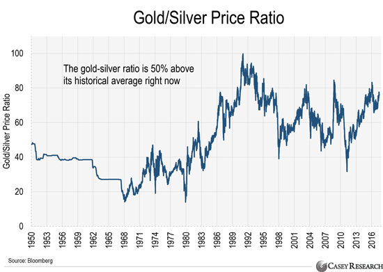 Buy Silver Before This 50% Discount Disappears