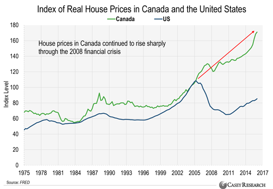 Canada's Entire Housing Market Is on the Verge of Collapse - Casey